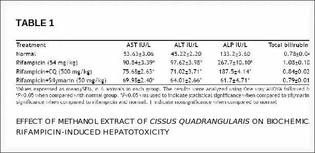 Hepatoprotective Effect of Cissus quadrangularis Stem Extract Against Rifampicin-induced Hepatotoxicity