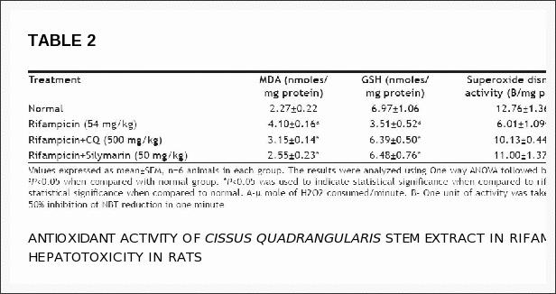 CISSUS QUADRANGULARIS HEPATOTOXICITY